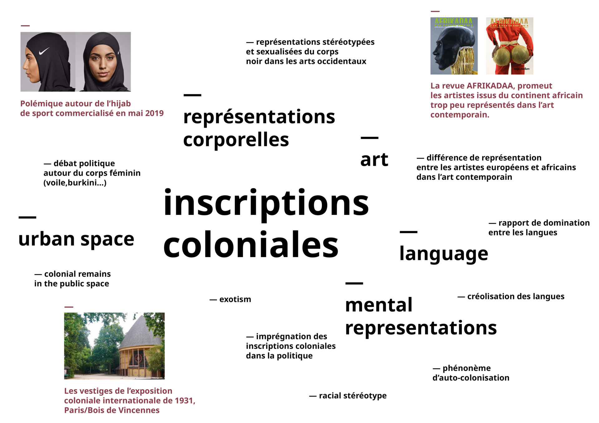 — inscriptions  en relation Documentation